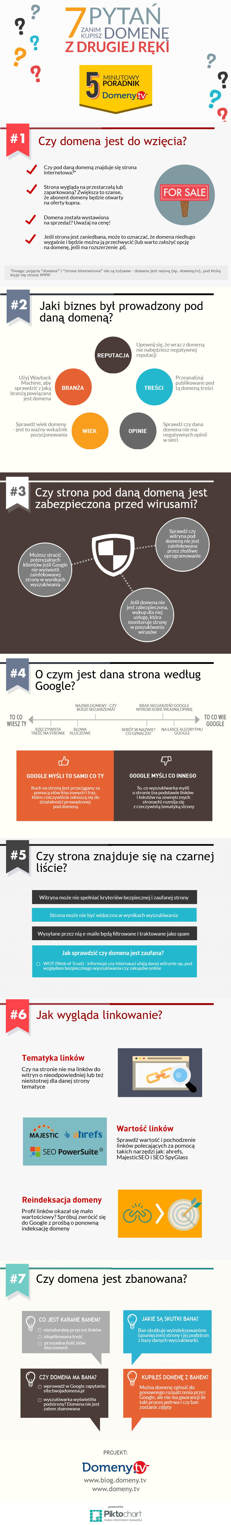 Kupno domeny z drugiej ręki [infografika]