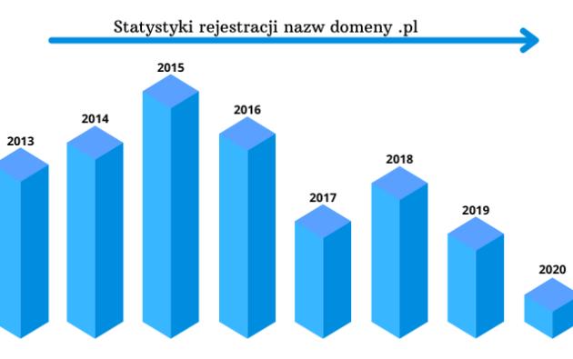 Statystyki domeny .pl w 2020 roku