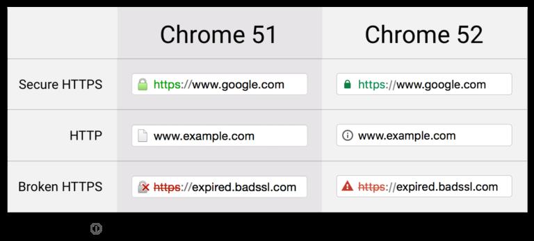 Porównanie (Chrome 52 dotyczy systemu Mac, dla pozostałych systemów zmiana widoczna jest od wersji 53)