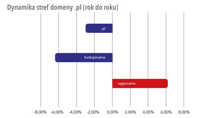 domeny-regionalne-dynamika