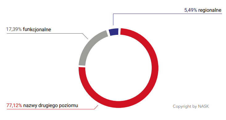 domeny-regionalne-w-zestawieniu-z-pl-rejestracje