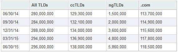 Ilość końcówek domen na rynku II kwartał 2015