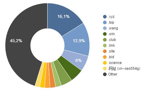 Nowe domeny o największej liczbie rejestracji