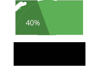 Konsumenci opuszczają stronę ładującą się ponad 3s