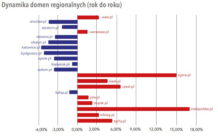 statystyki domeny regionalne ilosc rejestracji