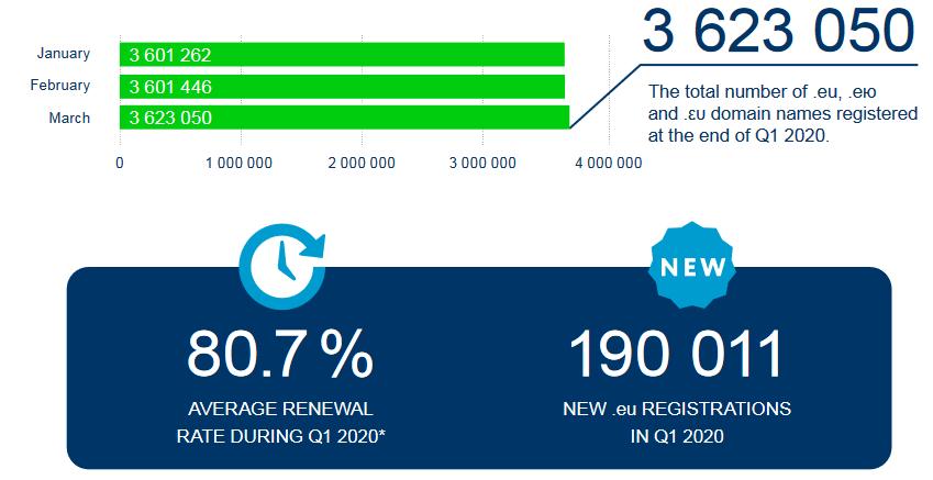 statystyki liczba zarejestrowanych domen eu