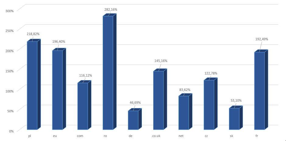 Rysunek 1 Wzrost ilości rejestrowanych nazw w poszczególnych domenach (najpopularniejsze 10 rozszerzeń) w roku 2020 w stosunku do roku 2019.